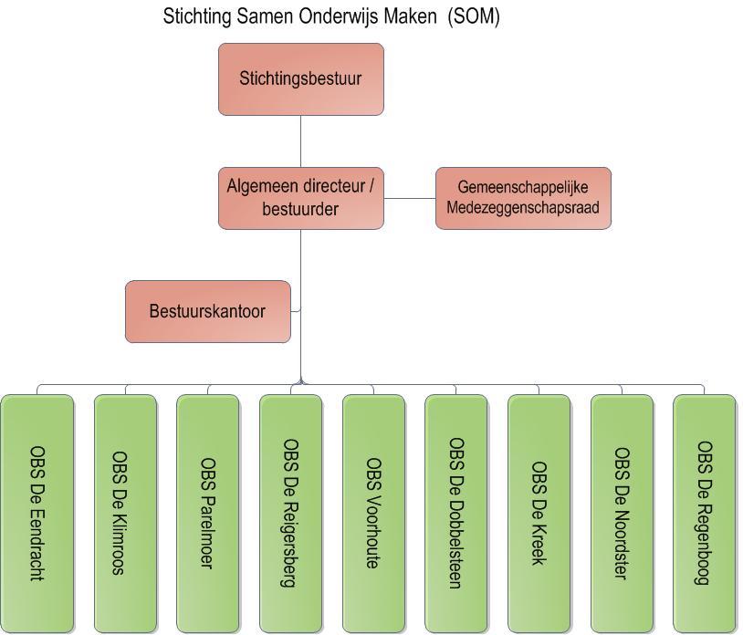 Organogram-Stichting-SOM-22-08-2013